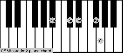 F#6/Bb add(m2) piano chord