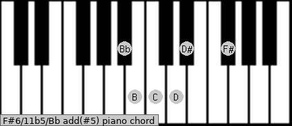 F#6/11b5/Bb add(#5) piano chord