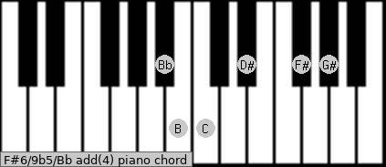 F#6/9b5/Bb add(4) piano chord