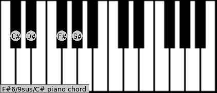 F#6/9sus/C# Piano chord chart