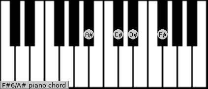 F#6/A# Piano chord chart
