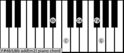F#6b5/Bb add(m2) piano chord