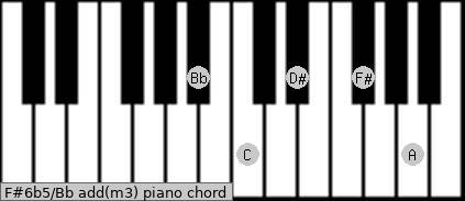 F#6b5/Bb add(m3) piano chord