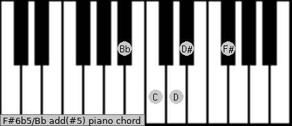 F#6b5/Bb add(#5) piano chord