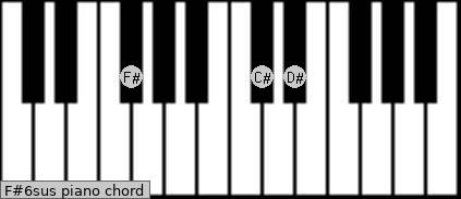 F#6sus piano chord