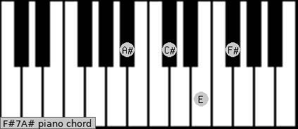 F#7/A# Piano chord chart