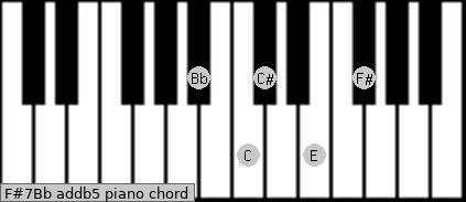 F#7/Bb add(b5) piano chord