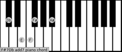 F#7/Db add(7) piano chord