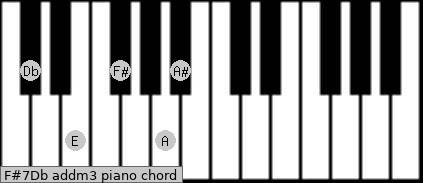 F#7/Db add(m3) piano chord