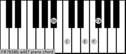 F#7b5/Bb add(7) piano chord