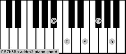 F#7b5/Bb add(m3) piano chord