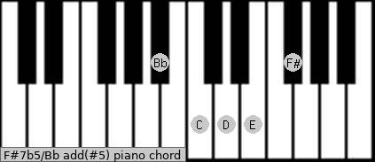F#7b5/Bb add(#5) piano chord