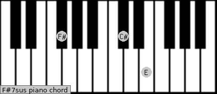 F#7sus Piano chord chart