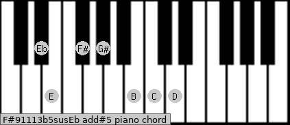 F#9/11/13b5sus/Eb add(#5) piano chord