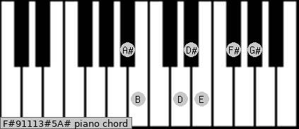 F#9/11/13#5/A# Piano chord chart