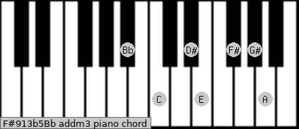 F#9/13b5/Bb add(m3) piano chord