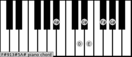 F#9/13#5/A# Piano chord chart