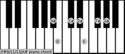 F#9/11/13/A# Piano chord chart