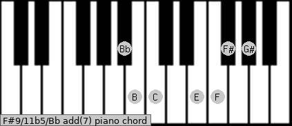F#9/11b5/Bb add(7) piano chord