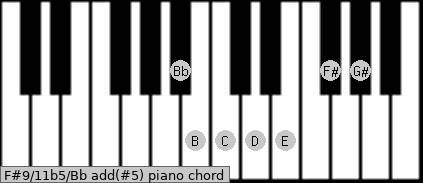F#9/11b5/Bb add(#5) piano chord
