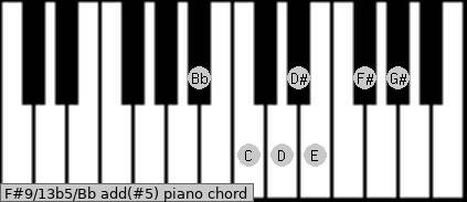 F#9/13b5/Bb add(#5) piano chord