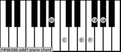 F#9b5/Bb add(7) piano chord
