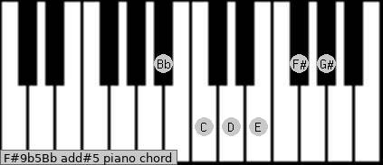 F#9b5/Bb add(#5) piano chord