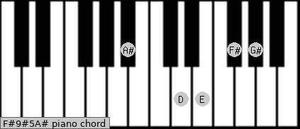 F#9#5/A# Piano chord chart