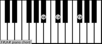 F#/A# Piano chord chart