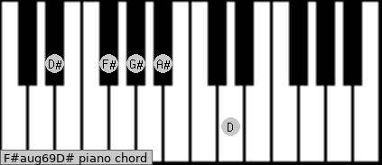 F#aug6/9/D# Piano chord chart