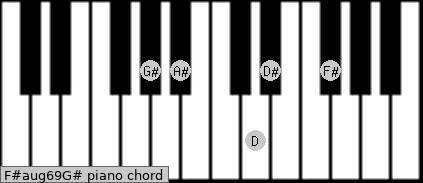 F#aug6/9/G# Piano chord chart