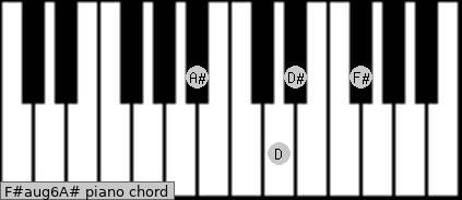 F#aug6/A# Piano chord chart