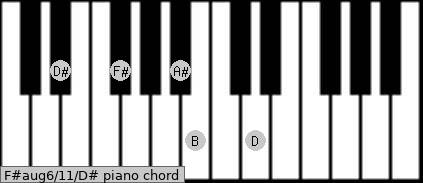 F#aug6/11/D# Piano chord chart