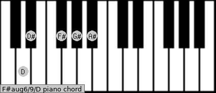 F#aug6/9/D Piano chord chart