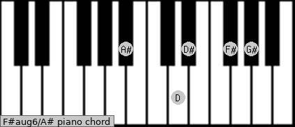 F#aug6\A# piano chord