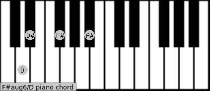 F#aug6\D piano chord