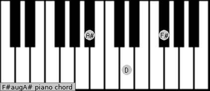 F#aug/A# Piano chord chart