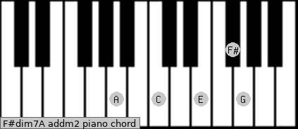 F#dim7/A add(m2) piano chord