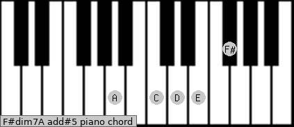 F#dim7/A add(#5) piano chord