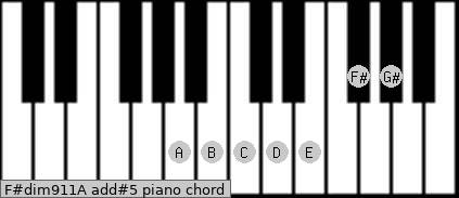 F#dim9/11/A add(#5) piano chord