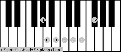 F#dim9/11/Ab add(#5) piano chord