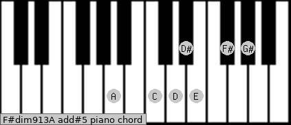 F#dim9/13/A add(#5) piano chord