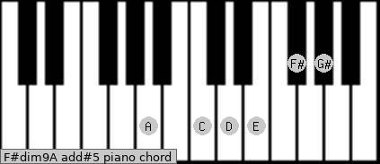 F#dim9/A add(#5) piano chord
