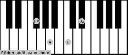 F#dim(add6) Piano chord chart