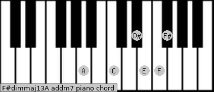 F#dim(maj13)/A add(m7) piano chord