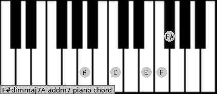 F#dim(maj7)/A add(m7) piano chord