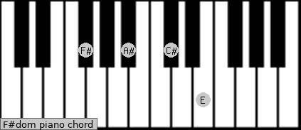 F#dom Piano chord chart
