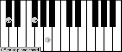 how to play the c sharp m chord on piano
