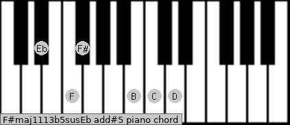 F#maj11/13b5sus/Eb add(#5) piano chord