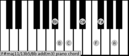 F#maj11/13b5/Bb add(m3) piano chord
